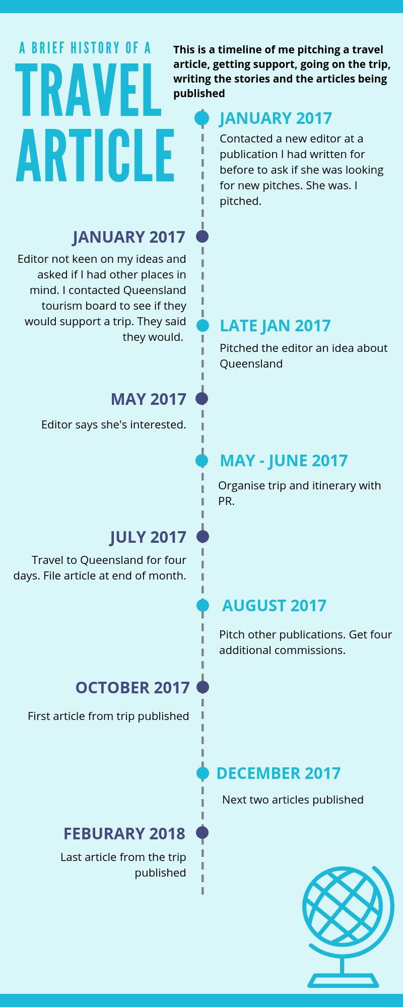 A timeline of a travel article - from pitch to publication